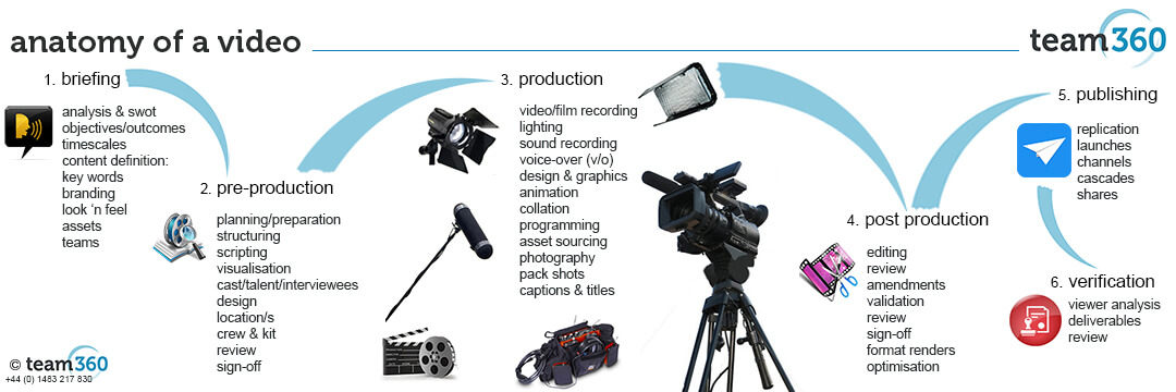 Anatomy of Video Production