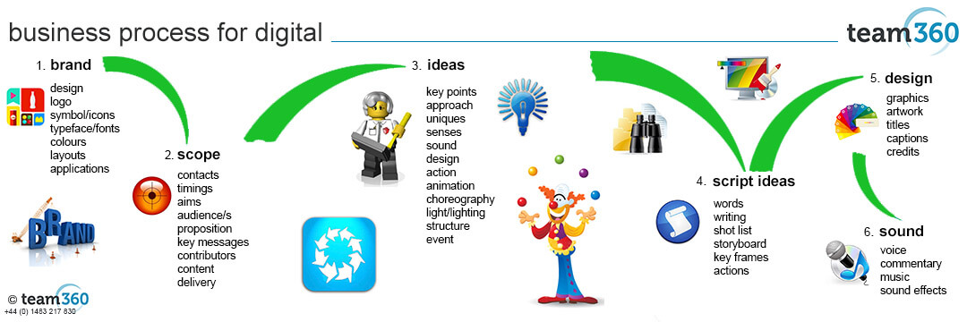 Business Process for Digital